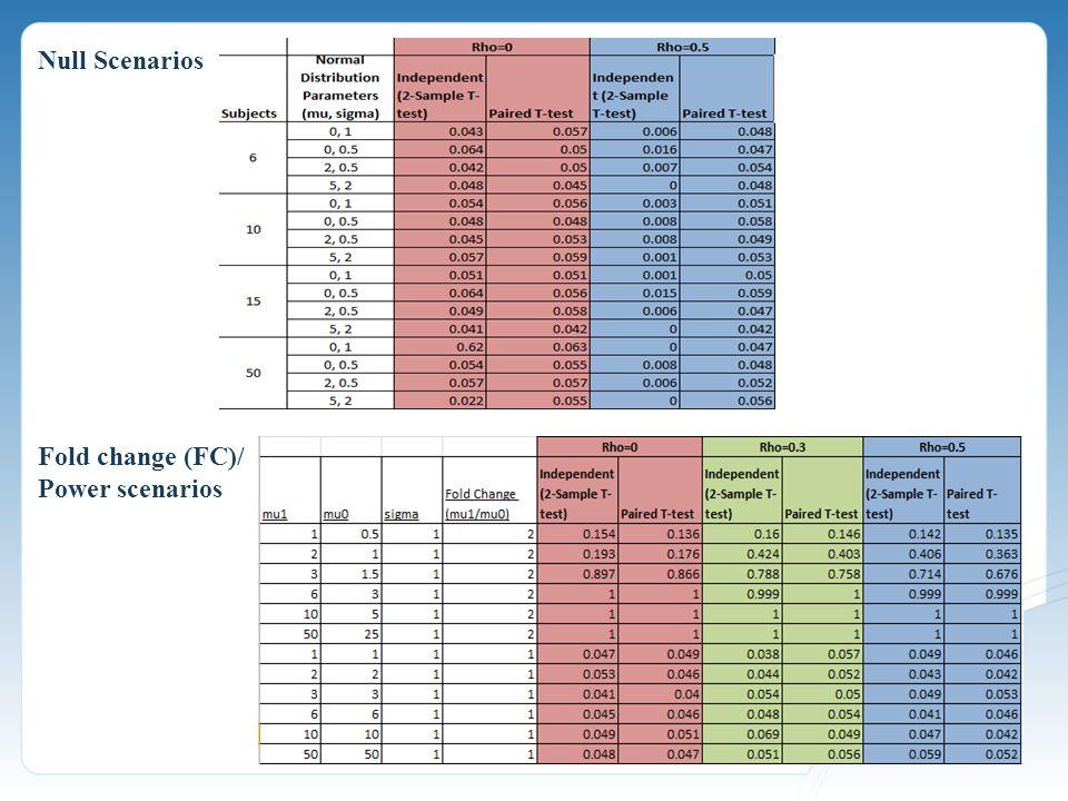 Null Scenarios Fold change (FC)/ Power scenarios