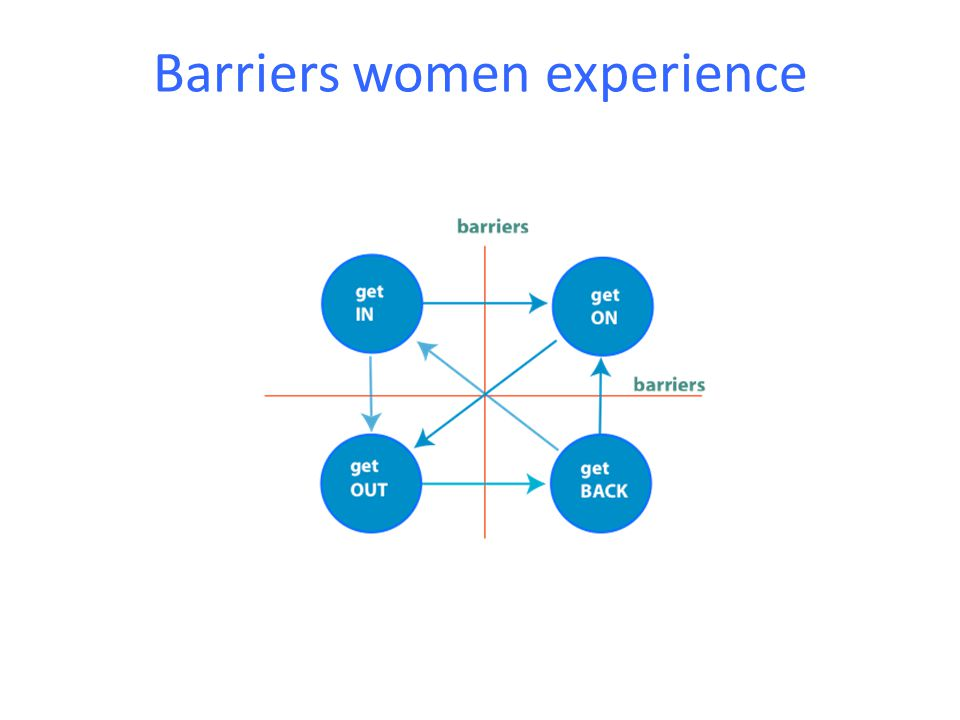 Barriers women experience
