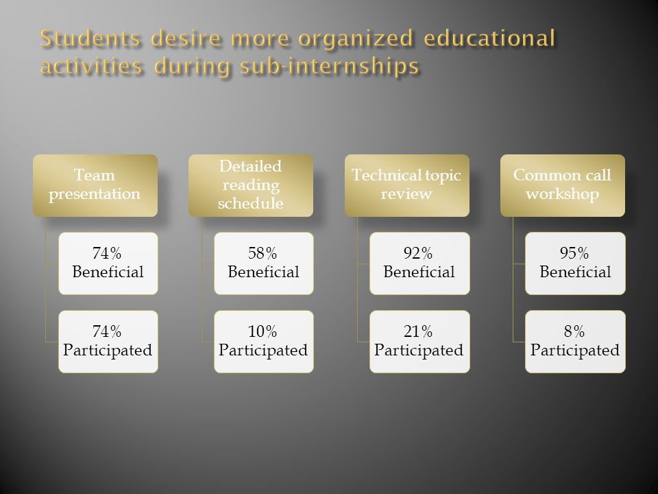 Team presentation 74% Beneficial 74% Participated Detailed reading schedule 58% Beneficial 10% Participated Technical topic review 92% Beneficial 21% Participated Common call workshop 95% Beneficial 8% Participated