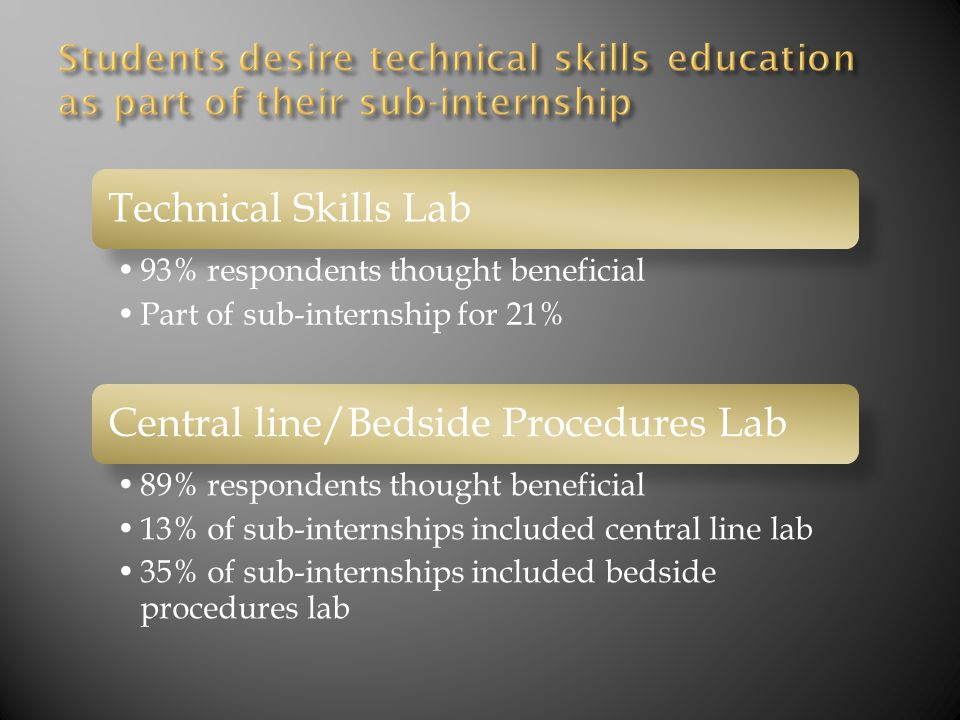 Technical Skills Lab 93% respondents thought beneficial Part of sub-internship for 21% Central line/Bedside Procedures Lab 89% respondents thought beneficial 13% of sub-internships included central line lab 35% of sub-internships included bedside procedures lab