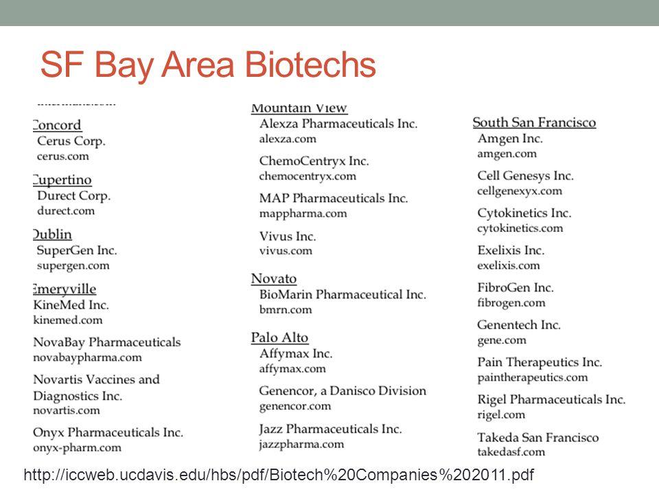 SF Bay Area Biotechs http://iccweb.ucdavis.edu/hbs/pdf/Biotech%20Companies%202011.pdf