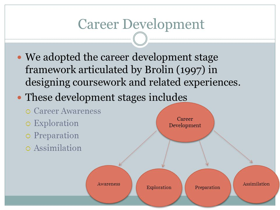 Career Development We adopted the career development stage framework articulated by Brolin (1997) in designing coursework and related experiences.