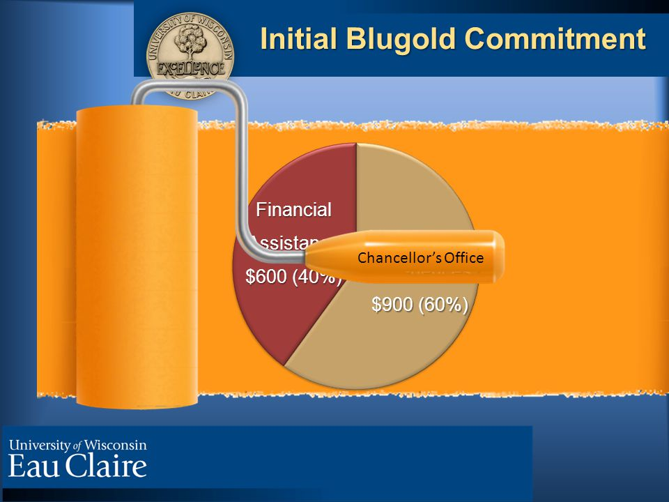 Initial Blugold Commitment High-ImpactExperiences $900 (60%) FinancialAssistance $600 (40%) Chancellor's Office