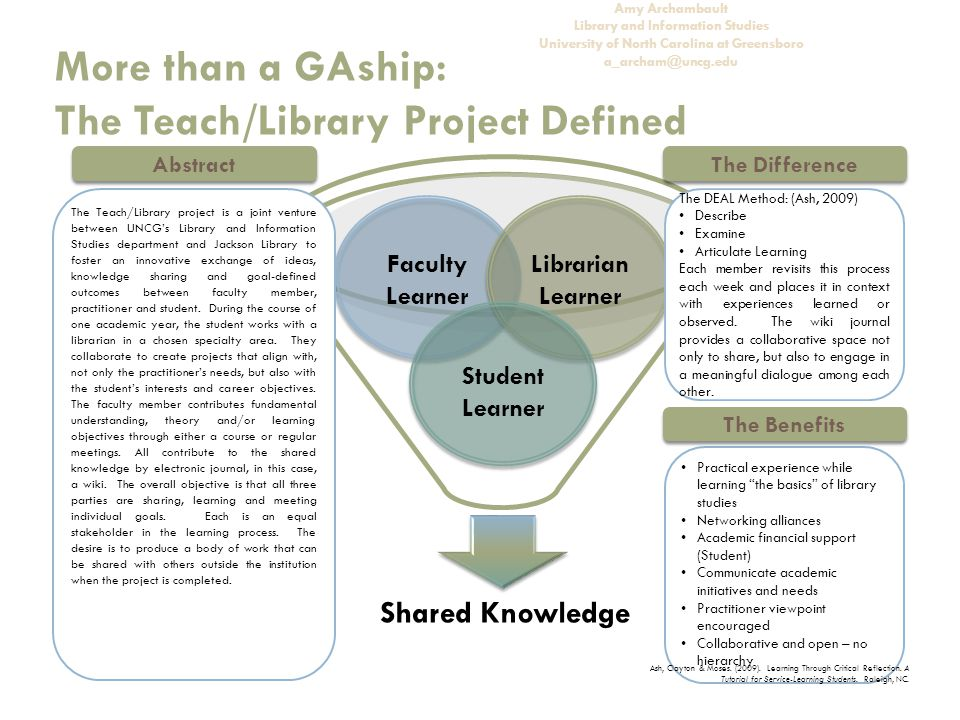 More than a GAship: The Teach/Library Project Defined Amy Archambault Library and Information Studies University of North Carolina at Greensboro a_archam@uncg.edu Shared Knowledge The DEAL Method: (Ash, 2009) Describe Examine Articulate Learning Each member revisits this process each week and places it in context with experiences learned or observed.