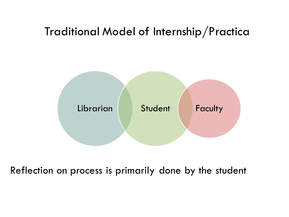 Librarian Student/employee Student Employee Model Learning goals defined by the practitioner