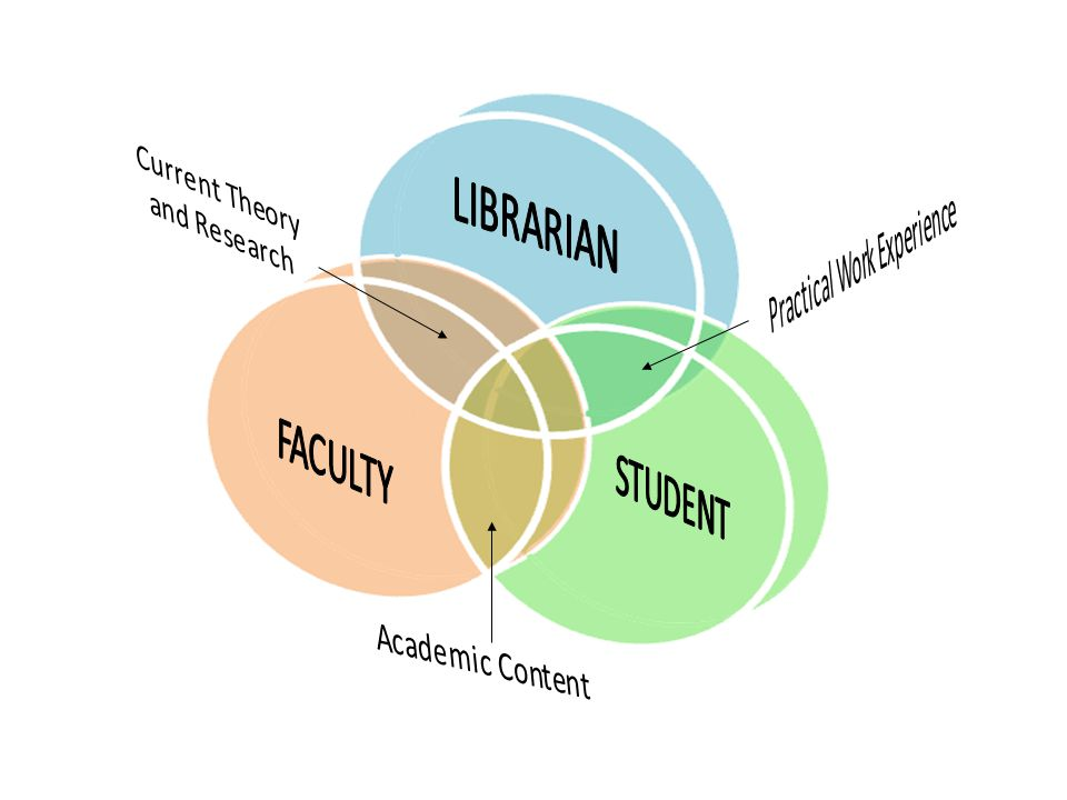 Real Learning Connections Project  Pilot to examine new model on internship  Curriculum (theory) vs.