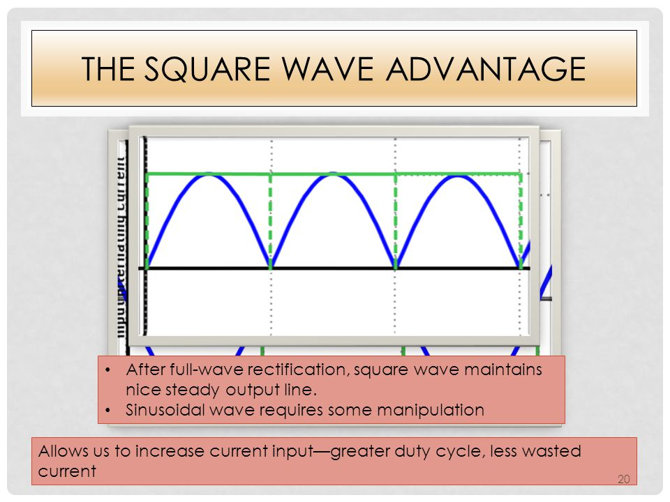 THE SQUARE WAVE ADVANTAGE Allows us to increase current input—greater duty cycle, less wasted current After full-wave rectification, square wave maintains nice steady output line.