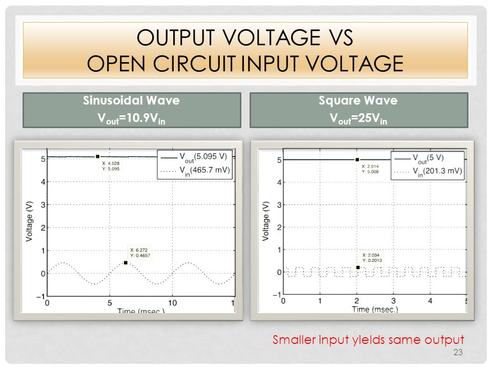 OUTPUT VOLTAGE VS OPEN CIRCUIT INPUT VOLTAGE Sinusoidal Wave V out =10.9V in Square Wave V out =25V in Smaller input yields same output 23