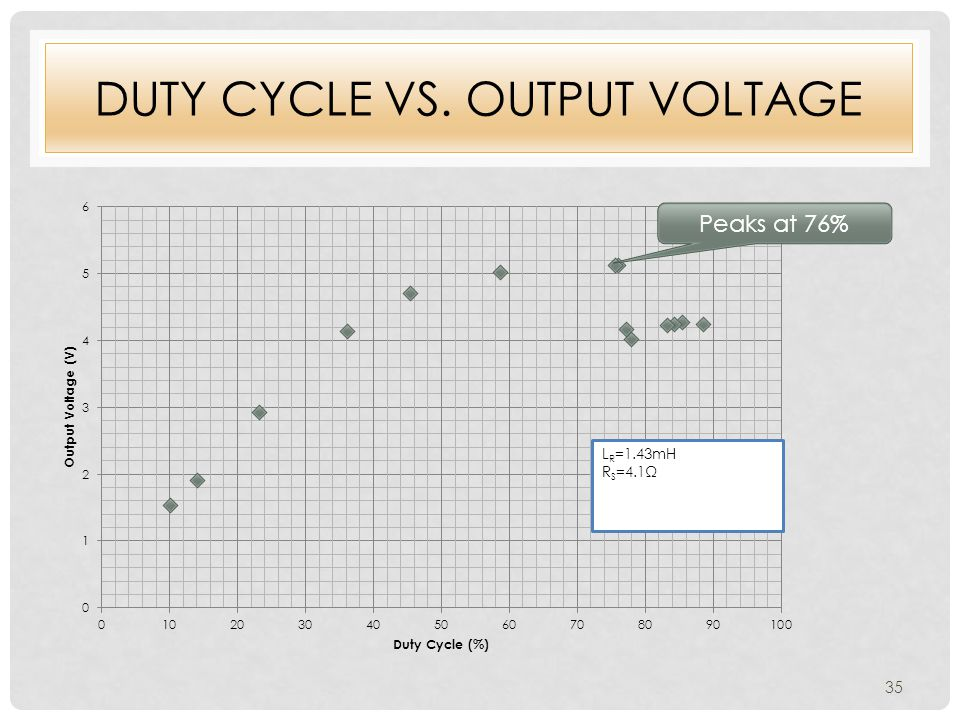 DUTY CYCLE VS. OUTPUT VOLTAGE Peaks at 76% 35