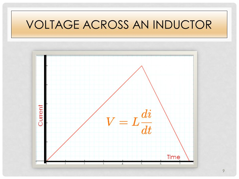 VOLTAGE ACROSS AN INDUCTOR Current Time 9