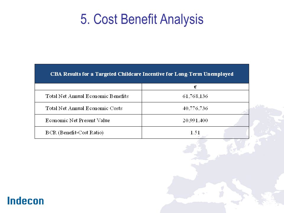 5. Cost Benefit Analysis