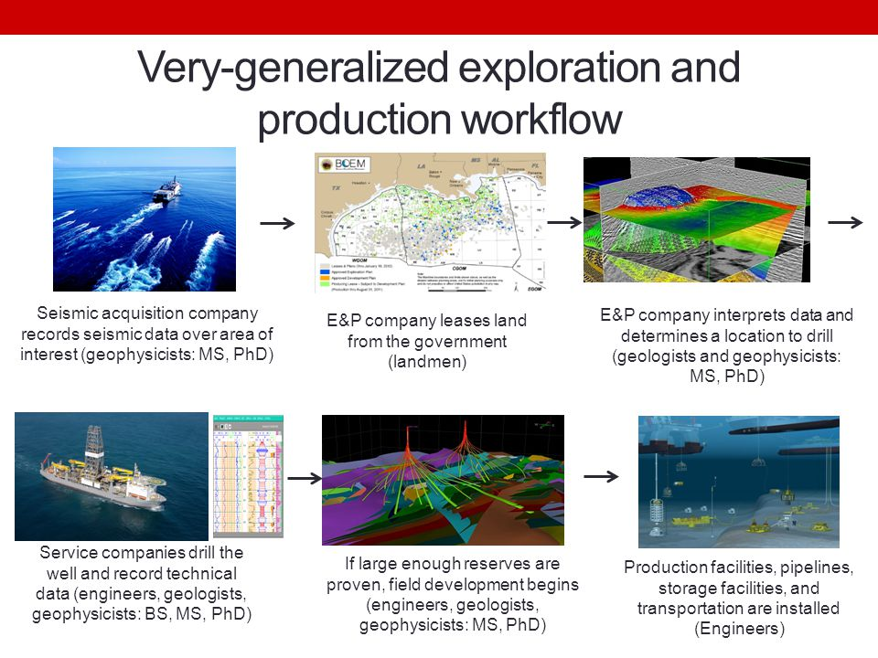 Very-generalized exploration and production workflow E&P company interprets data and determines a location to drill (geologists and geophysicists: MS, PhD) Service companies drill the well and record technical data (engineers, geologists, geophysicists: BS, MS, PhD) If large enough reserves are proven, field development begins (engineers, geologists, geophysicists: MS, PhD) Production facilities, pipelines, storage facilities, and transportation are installed (Engineers) E&P company leases land from the government (landmen) Seismic acquisition company records seismic data over area of interest (geophysicists: MS, PhD)