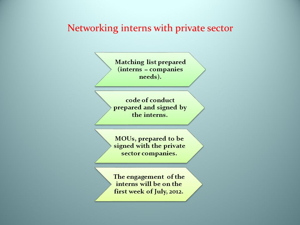 Networking interns with private sector Matching list prepared (interns = companies needs). code of conduct prepared and signed by the interns. MOUs, p