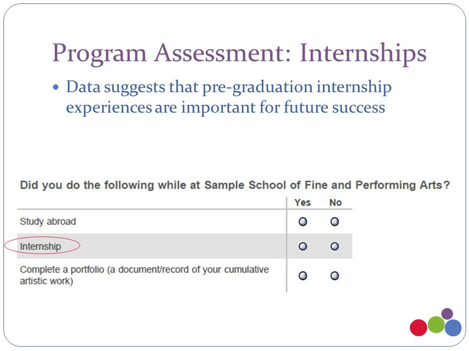 Program Assessment: Internships Data suggests that pre-graduation internship experiences are important for future success