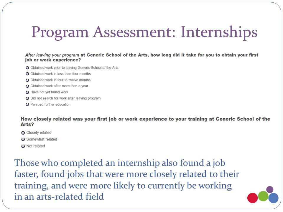 Program Assessment: Internships Those who completed an internship also found a job faster, found jobs that were more closely related to their training, and were more likely to currently be working in an arts-related field