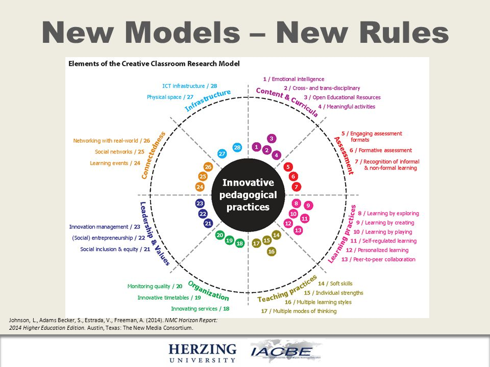 New Models – New Rules Johnson, L., Adams Becker, S., Estrada, V., Freeman, A.