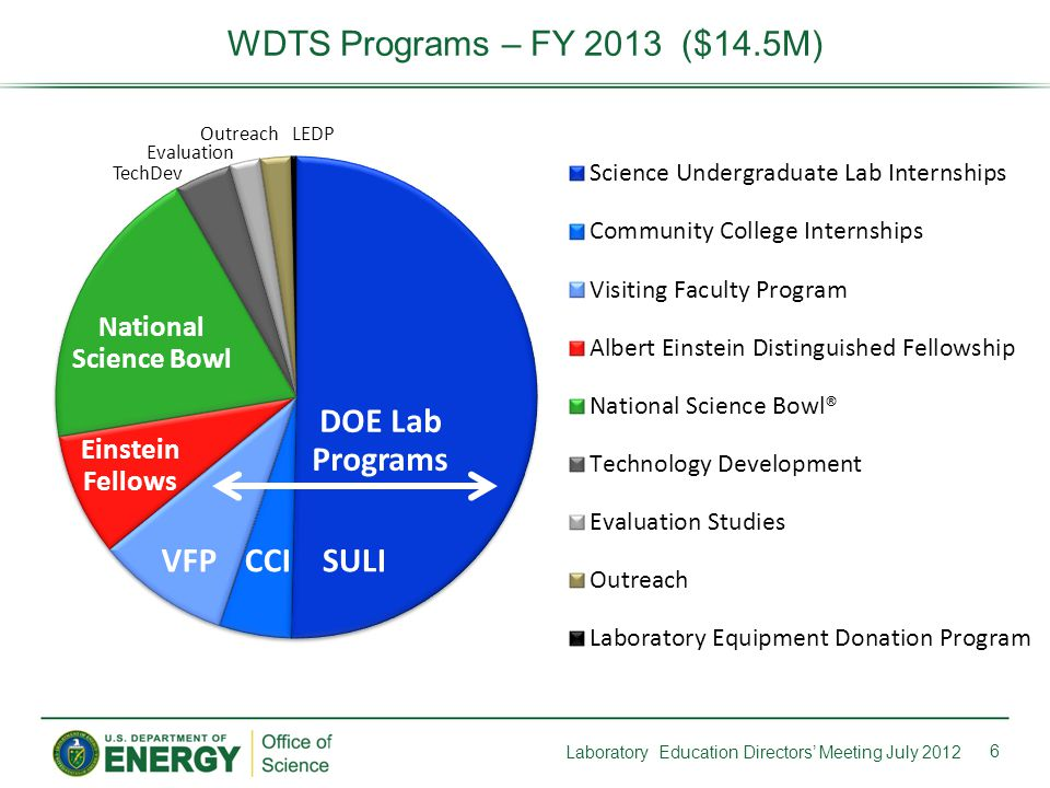 6 WDTS Programs – FY 2013 ($14.5M) Laboratory Education Directors' Meeting July 2012 SULICCIVFP Einstein Fellows National Science Bowl DOE Lab Programs TechDev Evaluation OutreachLEDP