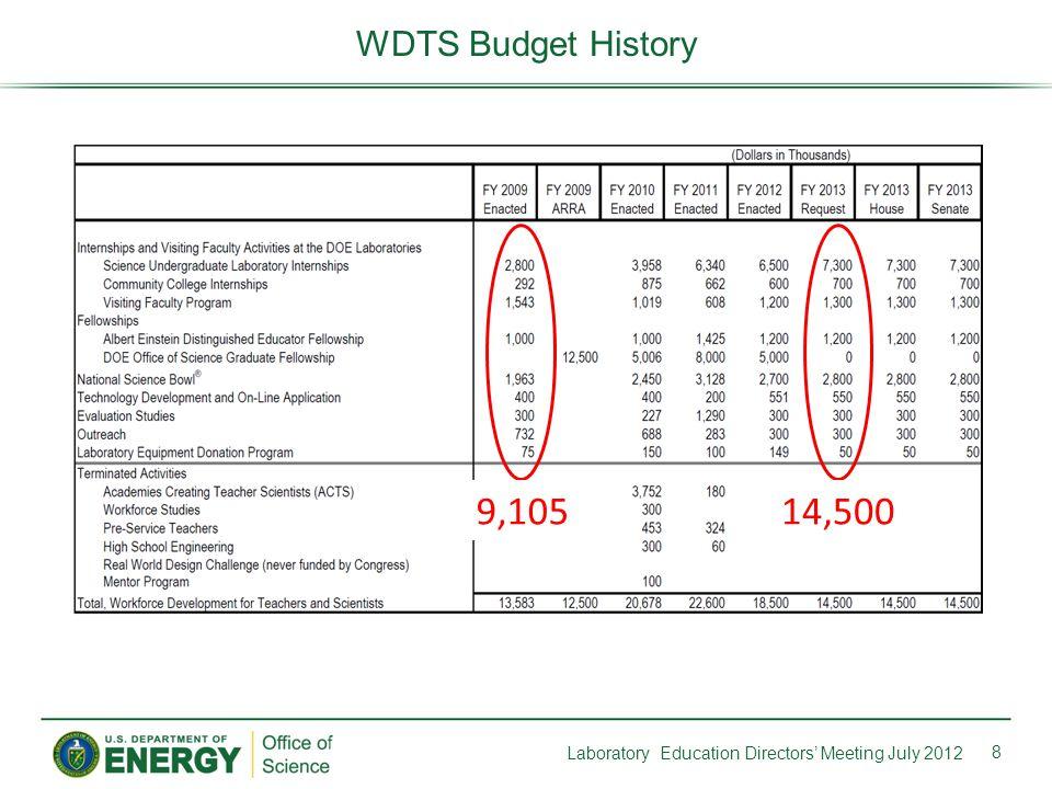 8 WDTS Budget History 9,10514,500