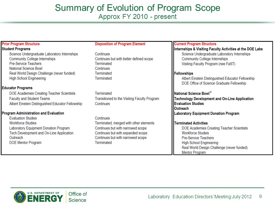 9 Laboratory Education Directors' Meeting July 2012 Summary of Evolution of Program Scope Approx FY 2010 - present