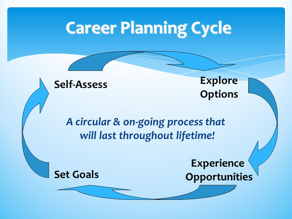 Career Planning Cycle Set Goals Self-Assess Explore Options Experience Opportunities A circular & on-going process that will last throughout lifetime!