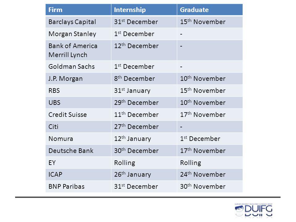 FirmInternshipGraduate Barclays Capital31 st December15 th November Morgan Stanley1 st December- Bank of America Merrill Lynch 12 th December- Goldman Sachs1 st December- J.P.