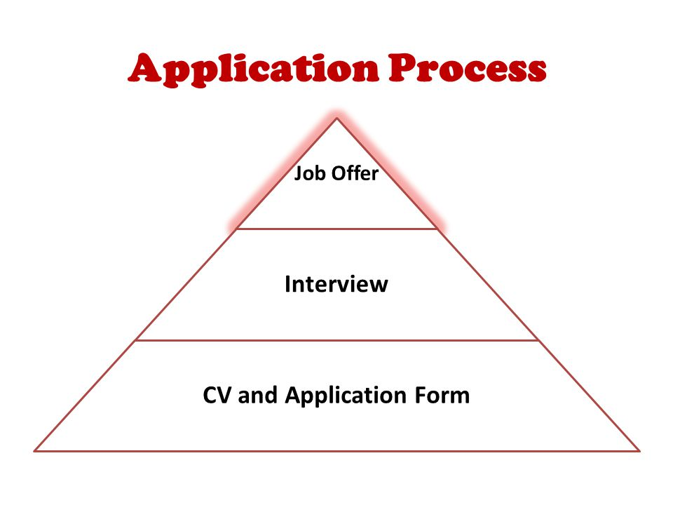 Application Process Job Offer Interview CV and Application Form