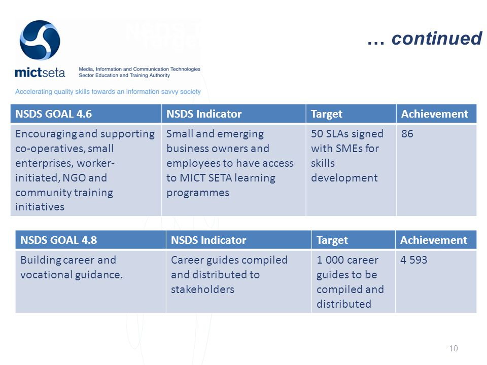 NSDS Target Target … continued NSDS GOAL 4.6NSDS IndicatorTargetAchievement Encouraging and supporting co-operatives, small enterprises, worker- initiated, NGO and community training initiatives Small and emerging business owners and employees to have access to MICT SETA learning programmes 50 SLAs signed with SMEs for skills development 86 10 NSDS GOAL 4.8NSDS IndicatorTargetAchievement Building career and vocational guidance.