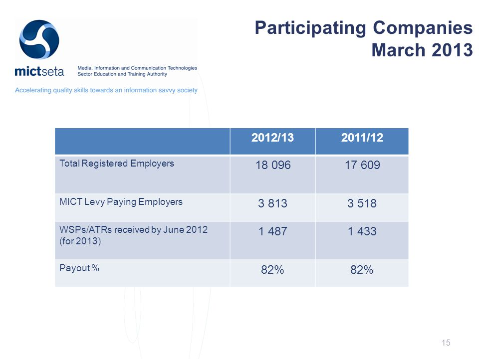 15 Participating Companies March 2013 2012/132011/12 Total Registered Employers 18 09617 609 MICT Levy Paying Employers 3 8133 518 WSPs/ATRs received by June 2012 (for 2013) 1 4871 433 Payout % 82%