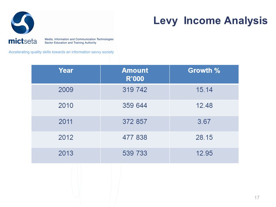 17 Levy Income Analysis YearAmount R'000 Growth % 2009319 74215.14 2010359 64412.48 2011372 8573.67 2012477 83828.15 2013539 73312.95