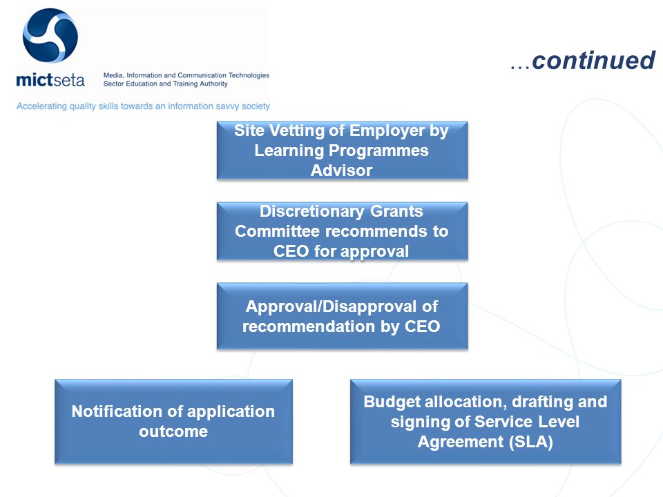 … continued Site Vetting of Employer by Learning Programmes Advisor Discretionary Grants Committee recommends to CEO for approval Approval/Disapproval of recommendation by CEO Notification of application outcome Budget allocation, drafting and signing of Service Level Agreement (SLA)