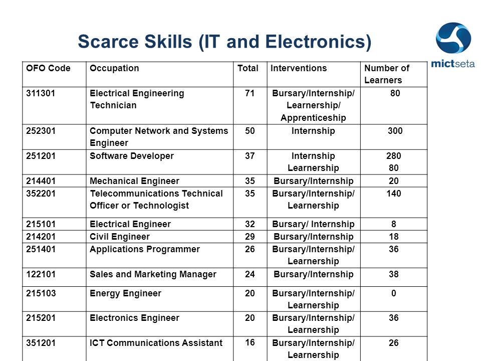 Scarce Skills (IT and Electronics) OFO CodeOccupationTotalInterventions Number of Learners 311301 Electrical Engineering Technician 71 Bursary/Internship/ Learnership/ Apprenticeship 80 252301 Computer Network and Systems Engineer 50Internship 300 251201Software Developer37 Internship Learnership 280 80 214401Mechanical Engineer35Bursary/Internship20 352201 Telecommunications Technical Officer or Technologist 35 Bursary/Internship/ Learnership 140 215101Electrical Engineer32Bursary/ Internship8 214201Civil Engineer29Bursary/Internship18 251401Applications Programmer26 Bursary/Internship/ Learnership 36 122101Sales and Marketing Manager24Bursary/Internship38 215103Energy Engineer20 Bursary/Internship/ Learnership 0 215201Electronics Engineer20 Bursary/Internship/ Learnership 36 351201ICT Communications Assistant 16 Bursary/Internship/ Learnership 26