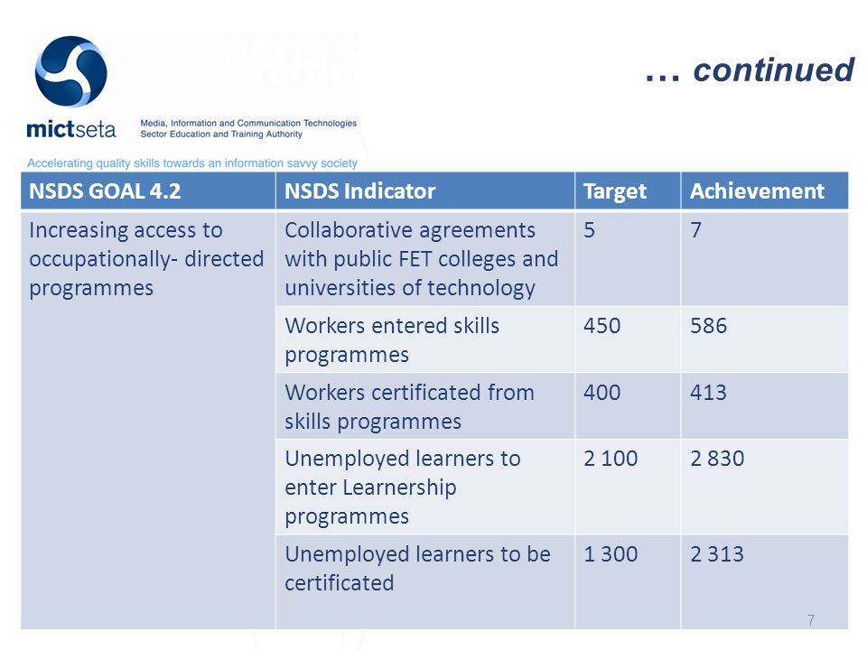 NSDS Target Target … continued NSDS GOAL 4.2NSDS IndicatorTargetAchievement Increasing access to occupationally- directed programmes Collaborative agreements with public FET colleges and universities of technology 57 Workers entered skills programmes 450586 Workers certificated from skills programmes 400413 Unemployed learners to enter Learnership programmes 2 1002 830 Unemployed learners to be certificated 1 3002 313 7