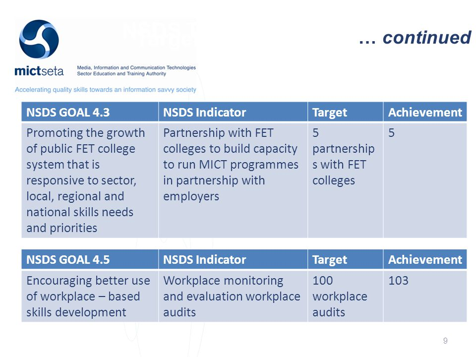NSDS Target Target … continued NSDS GOAL 4.3NSDS IndicatorTargetAchievement Promoting the growth of public FET college system that is responsive to sector, local, regional and national skills needs and priorities Partnership with FET colleges to build capacity to run MICT programmes in partnership with employers 5 partnership s with FET colleges 5 NSDS GOAL 4.5NSDS IndicatorTargetAchievement Encouraging better use of workplace – based skills development Workplace monitoring and evaluation workplace audits 100 workplace audits 103 9