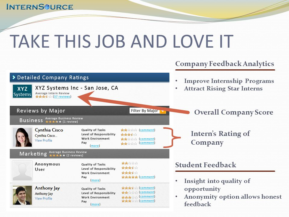 TAKE THIS JOB AND LOVE IT Overall Company Score Intern's Rating of Company Company Feedback Analytics Improve Internship Programs Attract Rising Star Interns Student Feedback Insight into quality of opportunity Anonymity option allows honest feedback