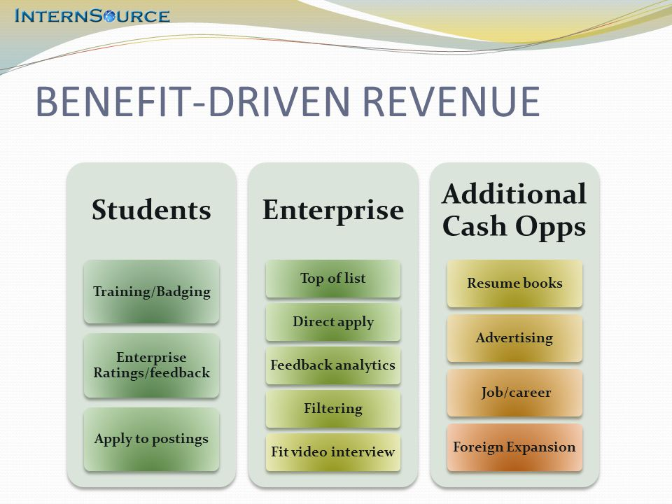 BENEFIT-DRIVEN REVENUE Students Training/Badging Enterprise Ratings/feedback Apply to postings Enterprise Top of listDirect applyFeedback analyticsFilteringFit video interview Additional Cash Opps Resume booksAdvertising Job/careerForeign Expansion