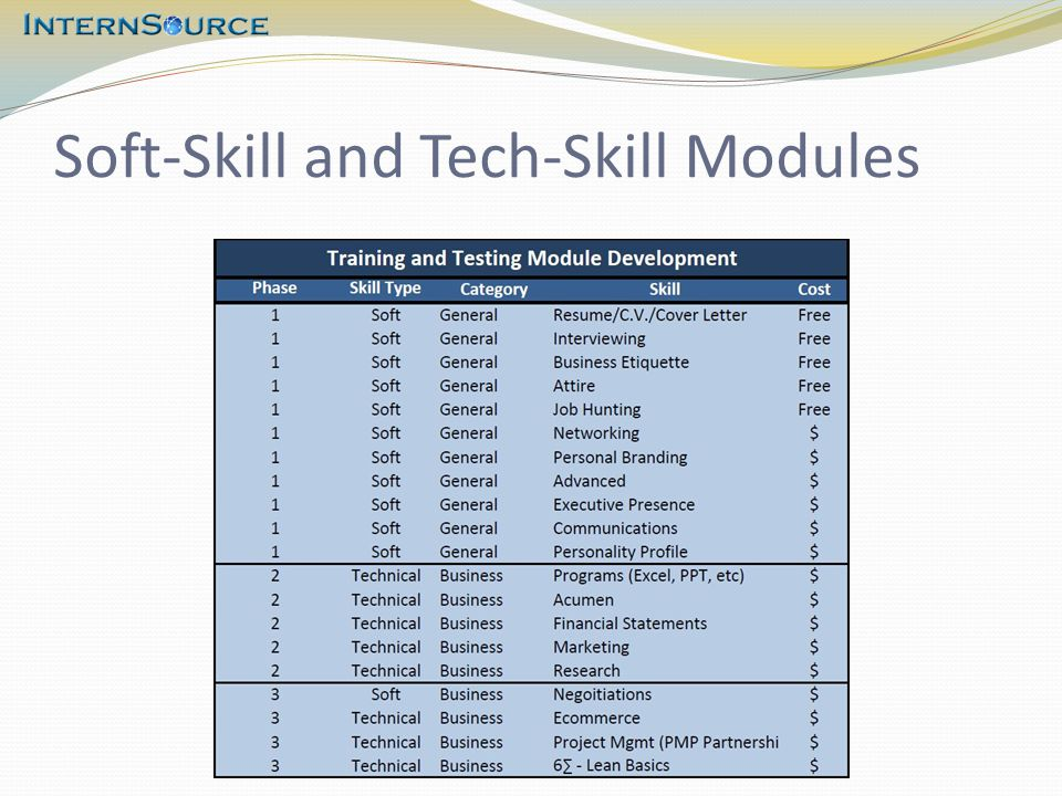 Soft-Skill and Tech-Skill Modules