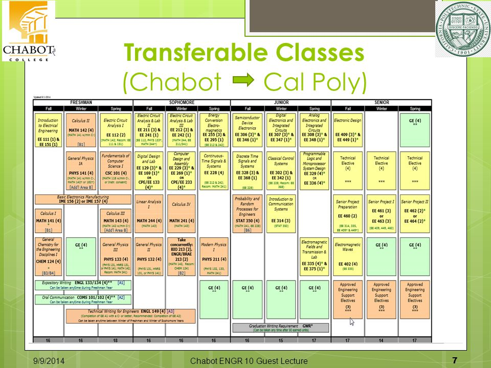 Transferable Classes (Chabot Cal Poly) 9/9/2014Chabot ENGR 10 Guest Lecture 7