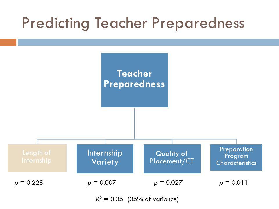 Predicting Teacher Preparedness Teacher Preparedness Length of Internship Internship Variety Quality of Placement/CT Preparation Program Characteristics p = 0.228 p = 0.007p = 0.027 p = 0.011 R 2 = 0.35 (35% of variance)