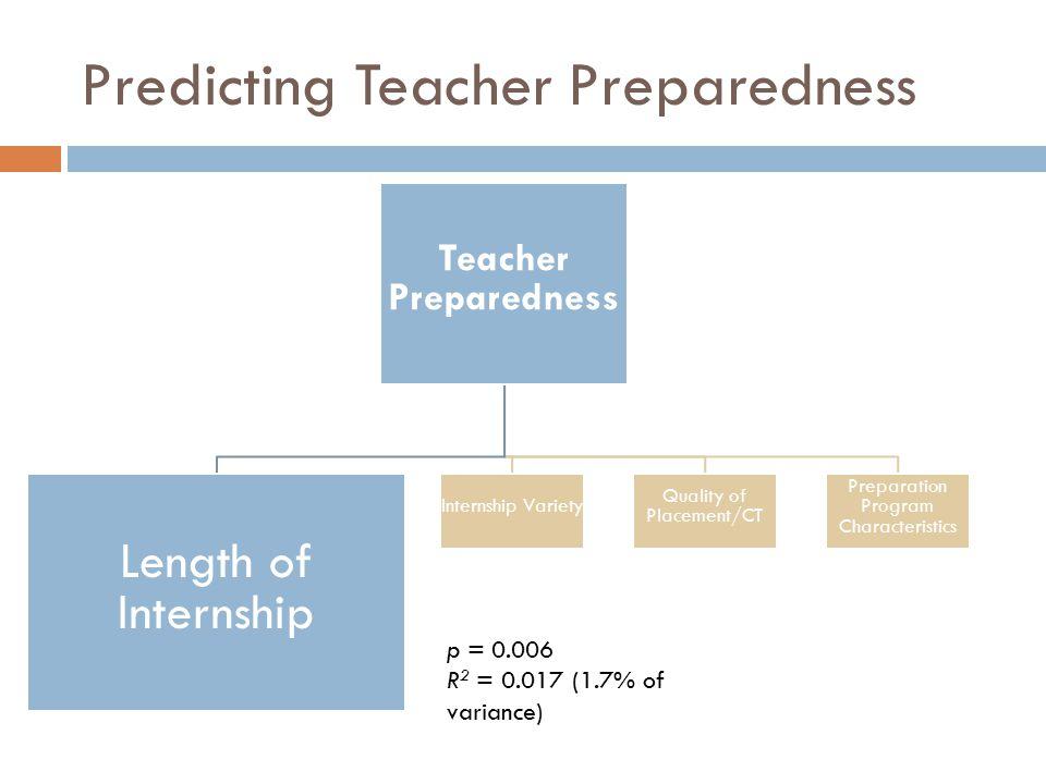 Predicting Teacher Preparedness Teacher Preparedness Length of Internship Internship Variety Quality of Placement/CT Preparation Program Characteristics p = 0.022 p = 0.002 R 2 = 0.05 (5% of variance)