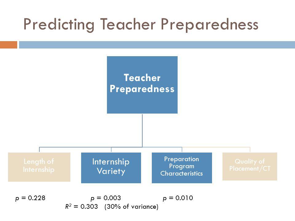 Predicting Teacher Preparedness Teacher Preparedness Length of Internship Internship Variety Preparation Program Characteristics Quality of Placement/CT p = 0.228 p = 0.003p = 0.010 R 2 = 0.303 (30% of variance)
