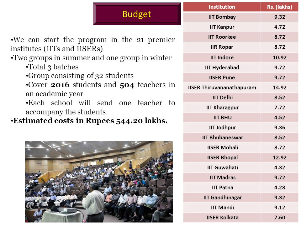 Budget We can start the program in the 21 premier institutes (IITs and IISERs).