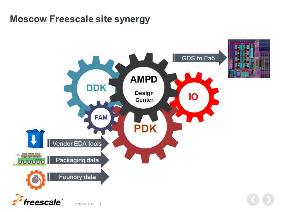 TM External Use 1 Moscow Freescale site synergy Foundry data Packaging data Vendor EDA tools GDS to Fab PDK DDK FAM IO AMPD Design Center