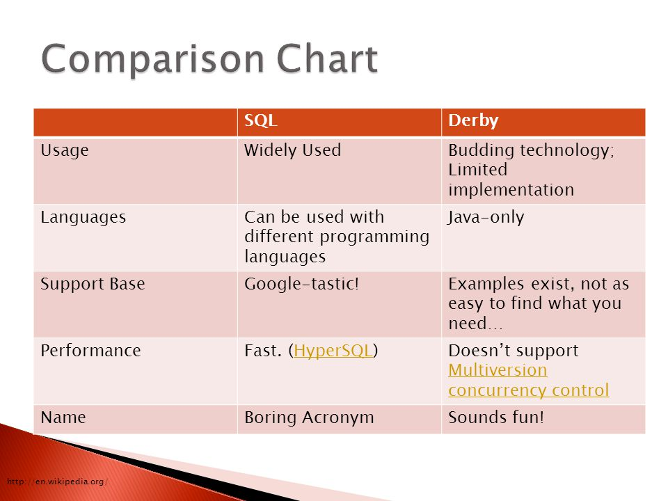 SQLDerby UsageWidely UsedBudding technology; Limited implementation LanguagesCan be used with different programming languages Java-only Support BaseGoogle-tastic!Examples exist, not as easy to find what you need… PerformanceFast.