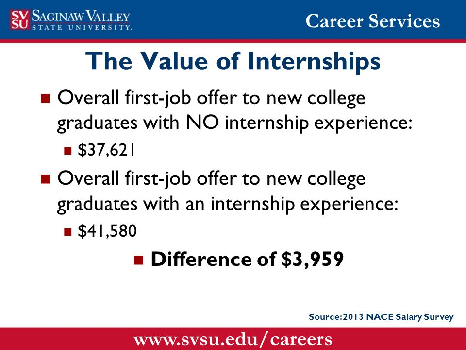 The Value of Internships Overall first-job offer to new college graduates with NO internship experience: $37,621 Overall first-job offer to new college graduates with an internship experience: $41,580 Difference of $3,959 Source: 2013 NACE Salary Survey Career Services www.svsu.edu/careers