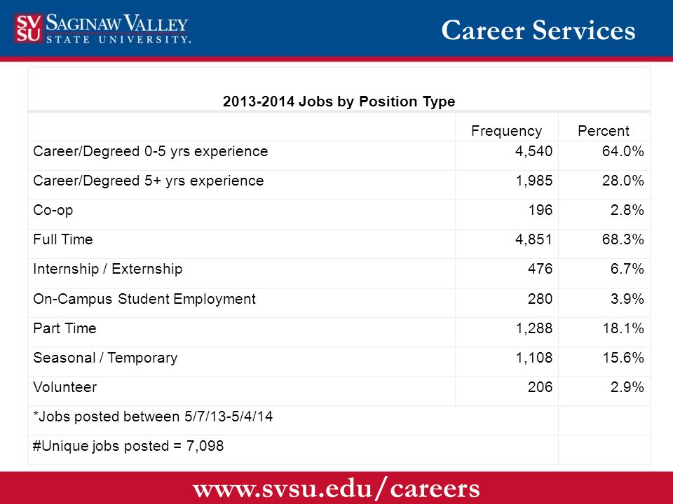 Career Services www.svsu.edu/careers 2013-2014 Jobs by Position Type FrequencyPercent Career/Degreed 0-5 yrs experience4,54064.0% Career/Degreed 5+ yrs experience1,98528.0% Co-op1962.8% Full Time4,85168.3% Internship / Externship4766.7% On-Campus Student Employment2803.9% Part Time1,28818.1% Seasonal / Temporary1,10815.6% Volunteer2062.9% *Jobs posted between 5/7/13-5/4/14 #Unique jobs posted = 7,098
