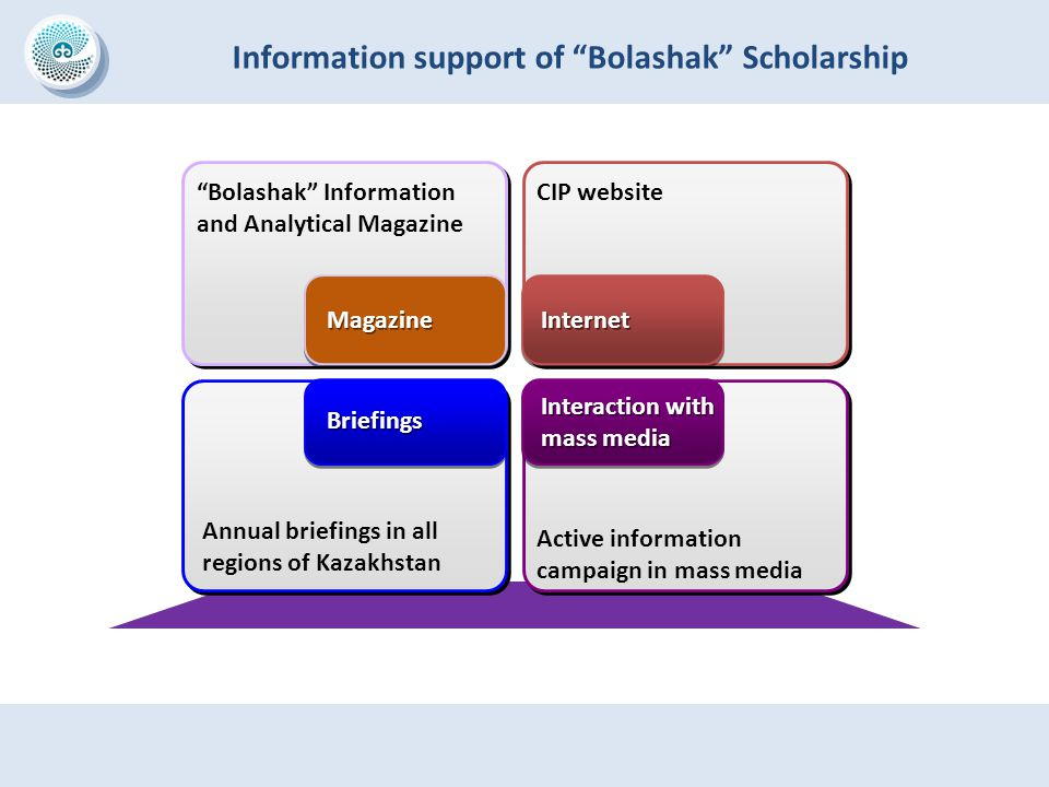 "Information support of ""Bolashak"" Scholarship Magazine Internet Briefings Interaction with mass media Annual briefings in all regions of Kazakhstan Ac"