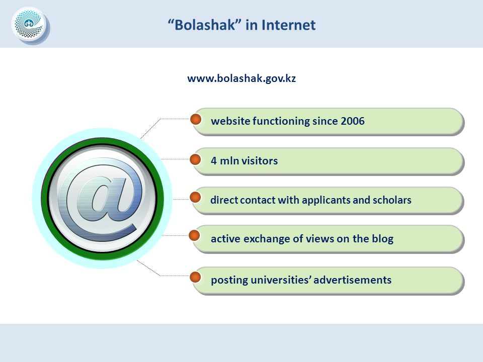 """Bolashak"" in Internet www.bolashak.gov.kz website functioning since 2006 4 mln visitors direct contact with applicants and scholars active exchange o"