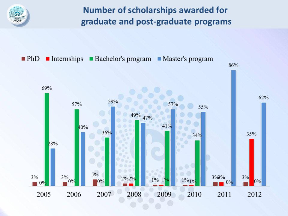Number of scholarships awarded for graduate and post-graduate programs