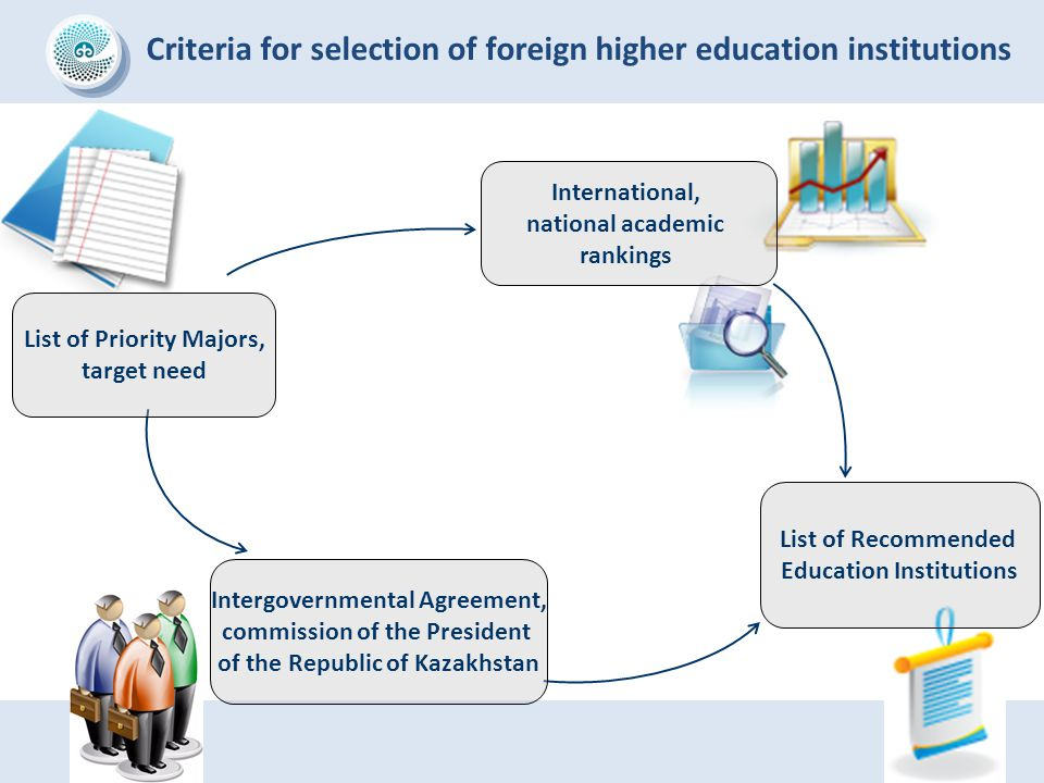 List of Priority Majors, target need Criteria for selection of foreign higher education institutions International, national academic rankings Intergo