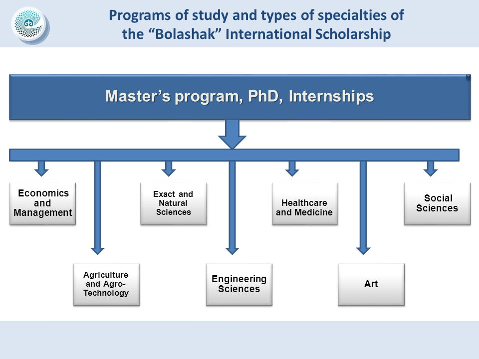 "Programs of study and types of specialties of the ""Bolashak"" International Scholarship Master's program, PhD, Internships Economics and Management Agr"